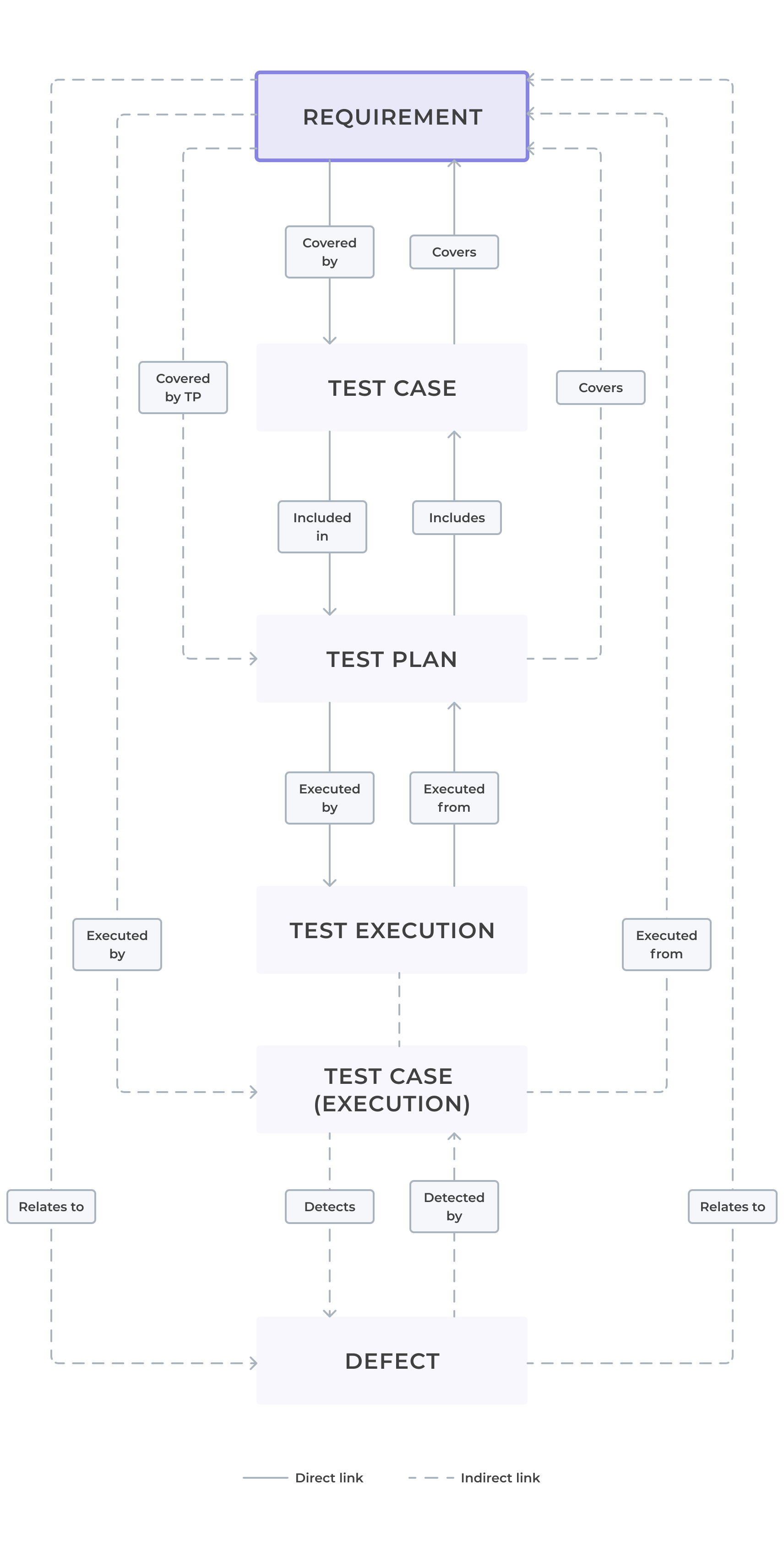 Relations in Requirements and Test Management for Jira