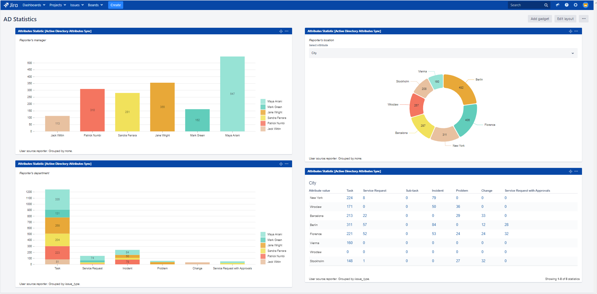 Active Directory Attributes Sync for Jira - Attribute Statistics: Multiple Charts