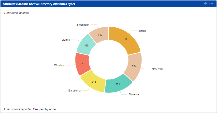 Active Directory Attributes Sync for Jira - Attribute Statistics: Pie Chart