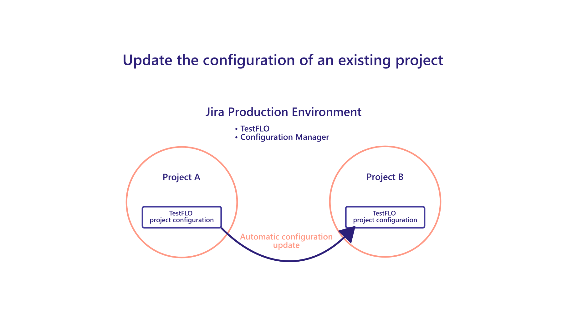 Update existing project configuration