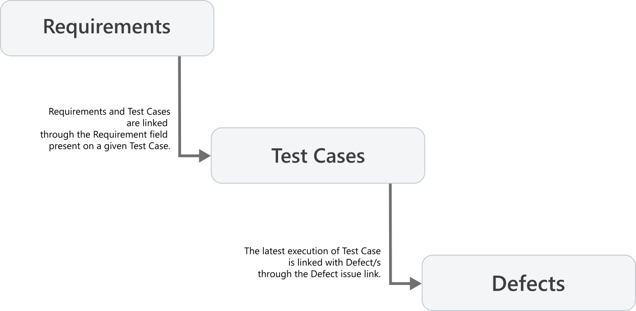 Requirement Test Execution Report in TestFLO Test Management