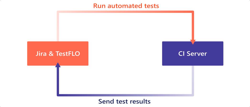 Test Automation in TestFLO