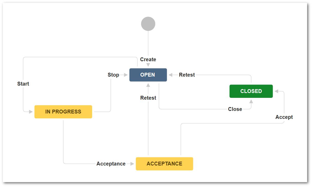 Test Plan workflow