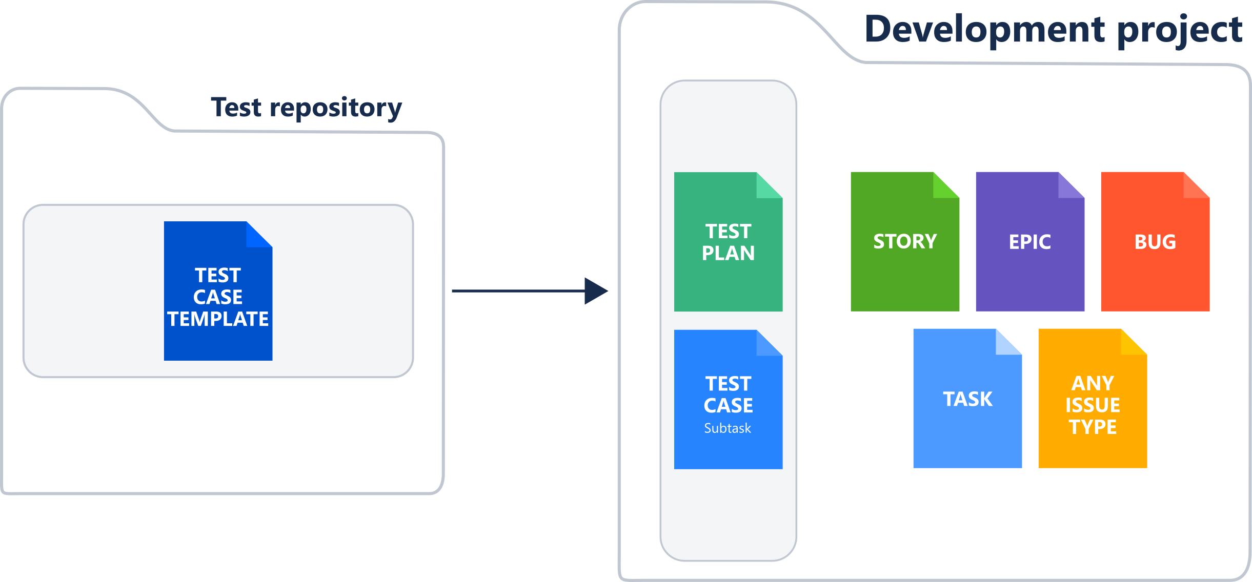 Separate test repository