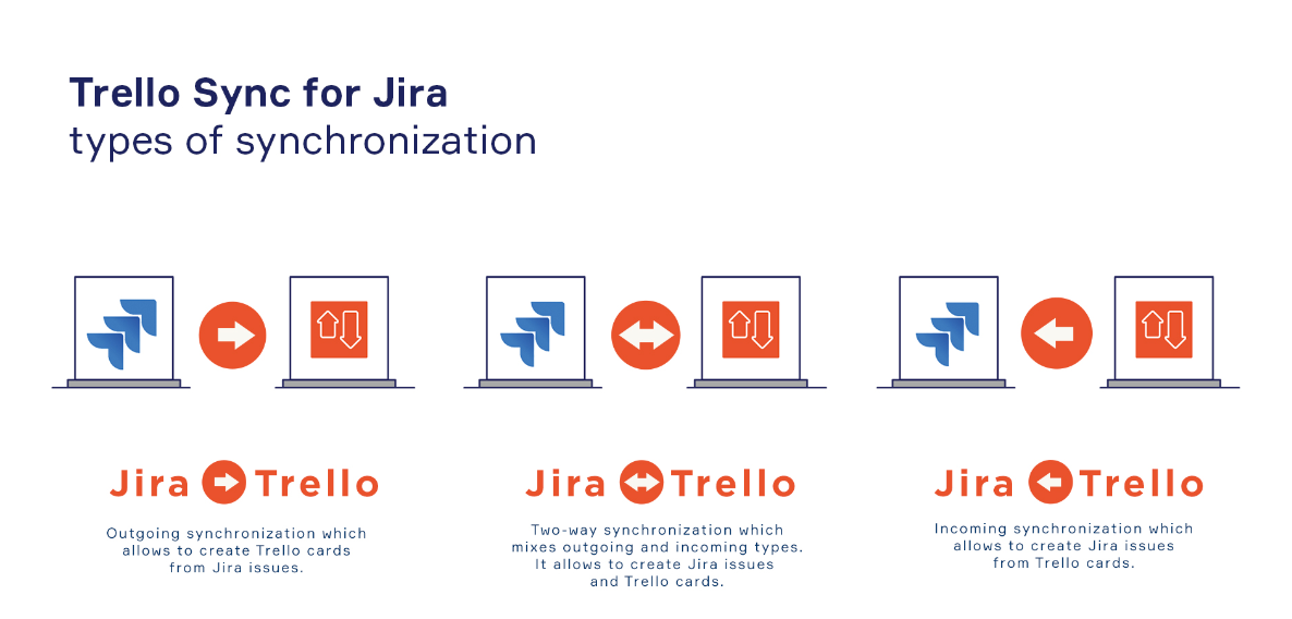 Introduction to Trello Sync for Jira